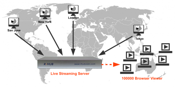 Secure Turbomeeting Live Streaming